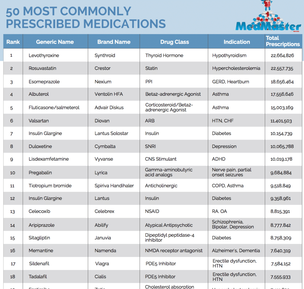 most commonly prescribed medications drugs