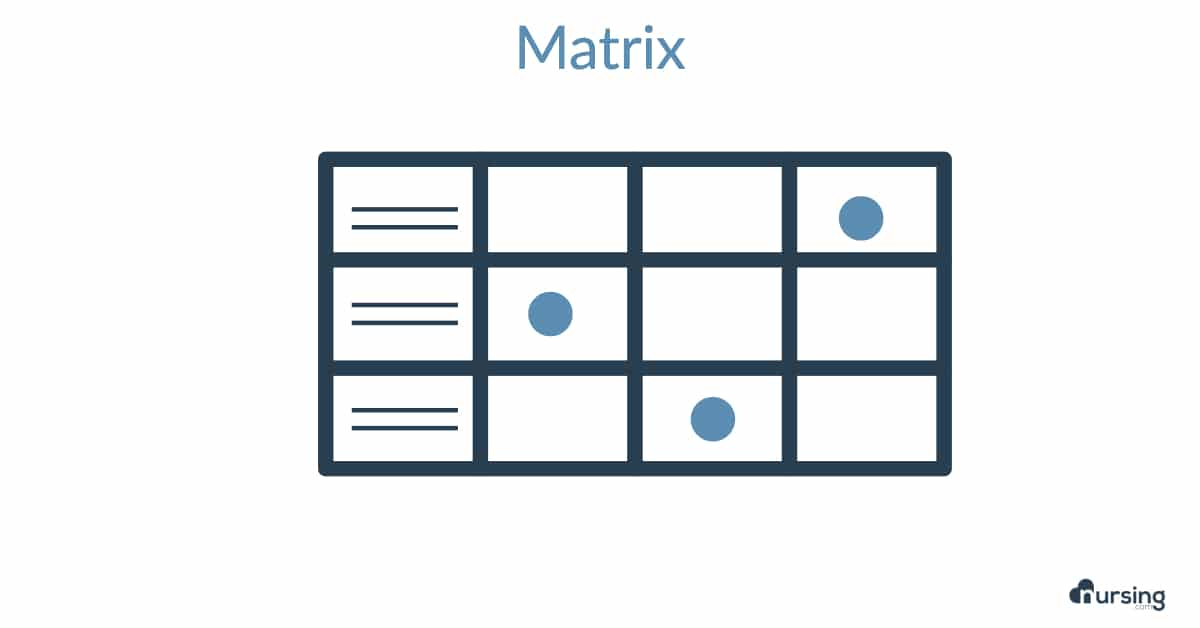 matrix nclex questions
